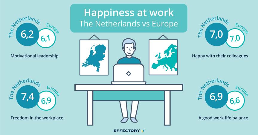 Nederlanders ervaren hoogste werkgeluk van europa